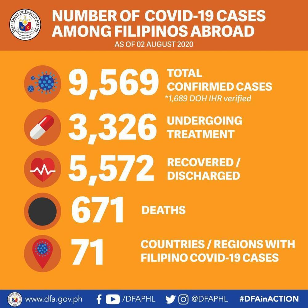 http://www.thestandard.com.hk/breaking-news/section/6/152231/9,569-Filipinos-overseas-sick-with-virus,-671-dead