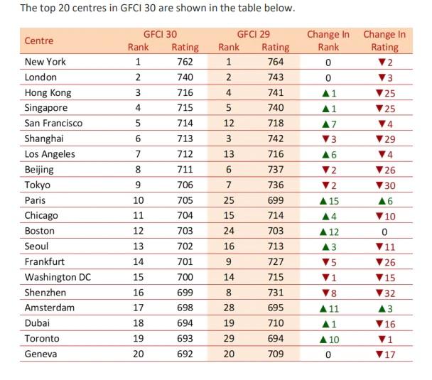 GFCI September 2021 rankings.