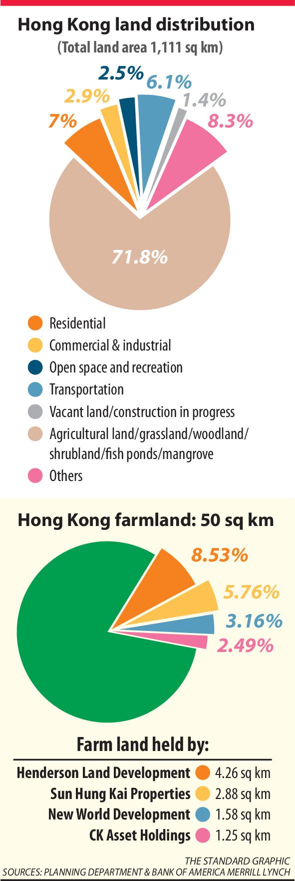 Major developers own 20pc farmland
