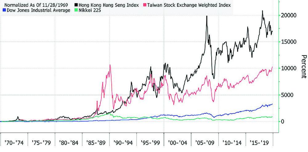 The Hang Seng Index has returned more than global peers.  bloomberg